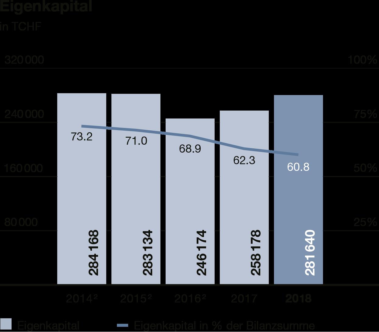 Grafik Eigenkapital