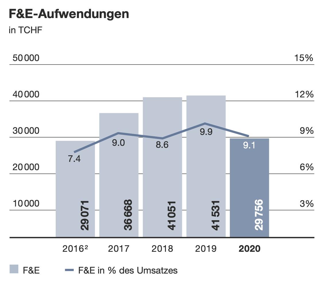 Grafik F&E-Aufwendungen